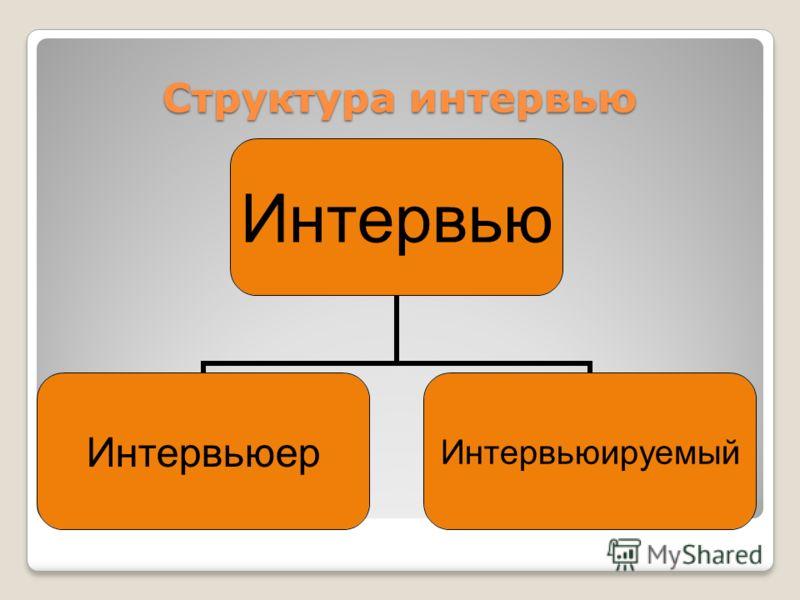 Структура интервью Интервью ИнтервьюерИнтервьюируемый