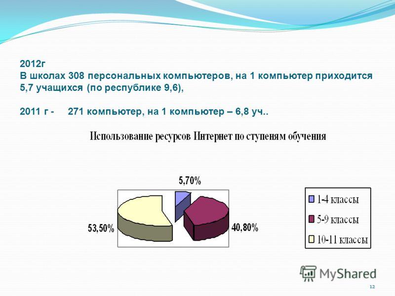 12 2012г В школах 308 персональных компьютеров, на 1 компьютер приходится 5,7 учащихся (по республике 9,6), 2011 г - 271 компьютер, на 1 компьютер – 6,8 уч..
