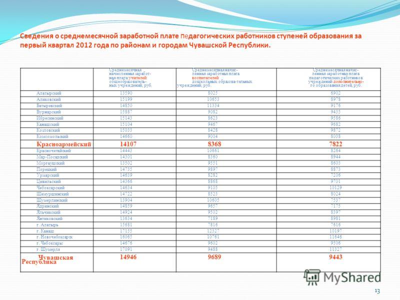 13 Сведения о среднемесячной заработной плате п едагогических работников ступеней образования за первый квартал 2012 года по районам и городам Чувашской Республики. Среднемесячная начисленная заработ- ная плата учителей общеобразователь- ных учрежден