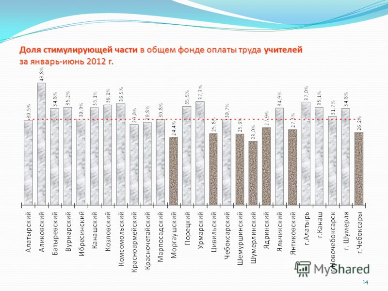 14 Доля стимулирующей части в общем фонде оплаты труда учителей за январь-июнь 2012 г.