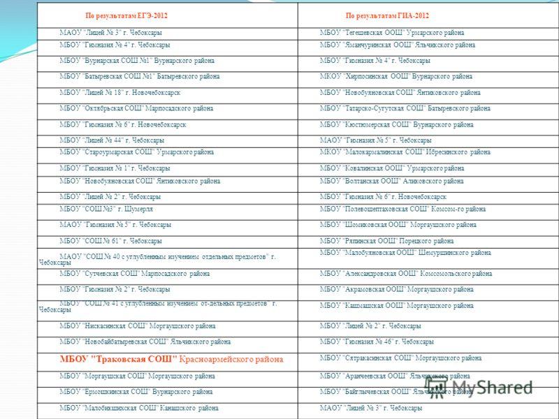 21 По результатам ЕГЭ-2012По результатам ГИА-2012 МАОУ