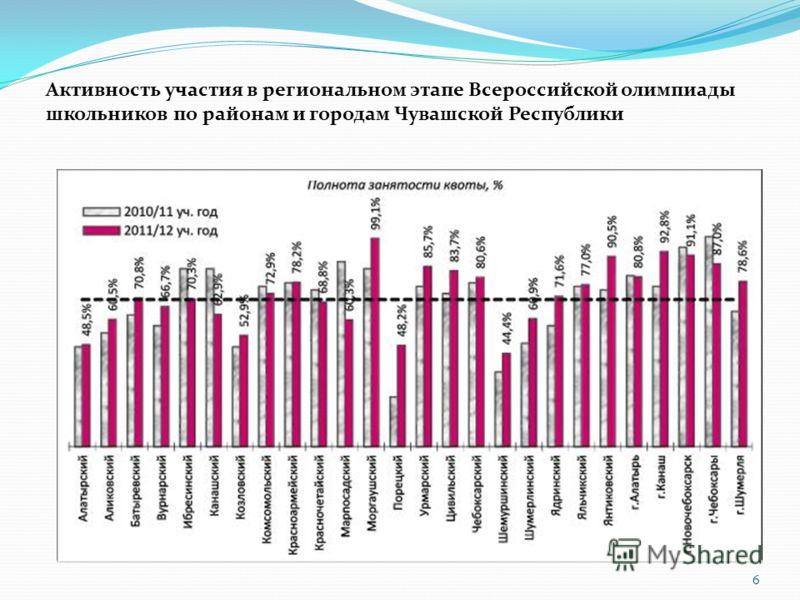 6 Активность участия в региональном этапе Всероссийской олимпиады школьников по районам и городам Чувашской Республики