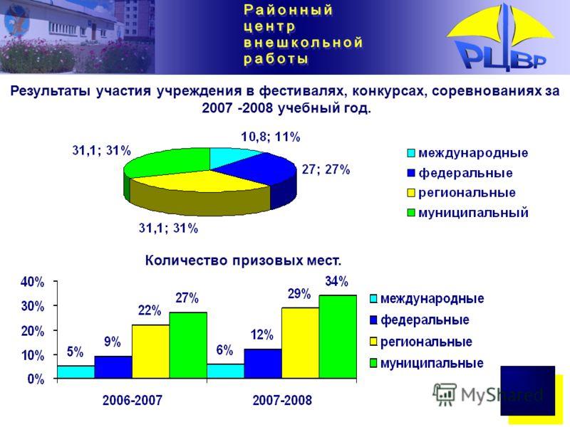Результаты участия учреждения в фестивалях, конкурсах, соревнованиях за 2007 -2008 учебный год. Количество призовых мест.