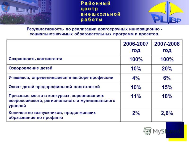 2006-2007 год 2007-2008 год Сохранность контингента 100% Оздоровление детей 10%20% Учащиеся, определившиеся в выборе профессии 4%6% Охват детей предпрофильной подготовкой 10%15% Призовые места в конкурсах, соревнованиях всероссийского, регионального