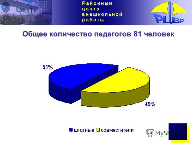 Общее количество педагогов 81 человек