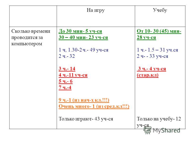 На игруУчебу Сколько времени проводится за компьютером До 30 мин- 5 уч-ся 30 – 40 мин- 23 уч-ся 1 ч, 1.30-2 ч.- 49 уч-ся 2 ч.- 32 3 ч.- 14 4 ч.-11 уч-ся 5 ч.- 6 7 ч.-4 9 ч.-1 (из нач-х кл.!!!) Очень много- 1 (из сред.кл!!!) Только играют- 43 уч-ся От