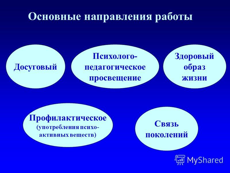Основные направления работы Досуговый Психолого- педагогическое просвещение Здоровый образ жизни Профилактическое (употребления психо- активных веществ) Связь поколений