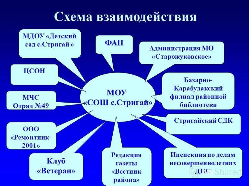 Схема взаимодействия МОУ «СОШ