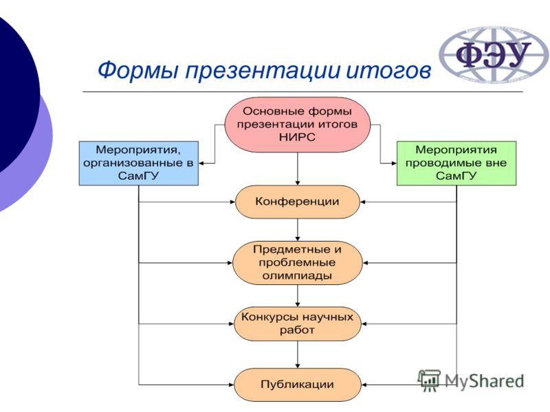 Формы презентации итогов НИРС