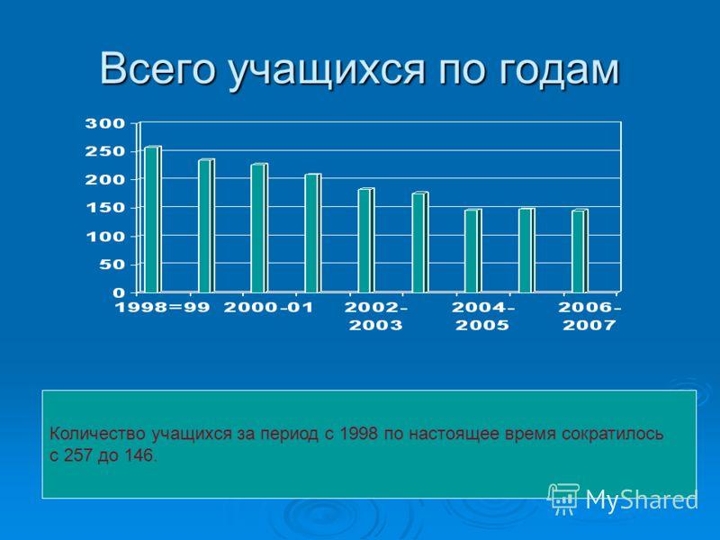 Всего учащихся по годам Количество учащихся за период с 1998 по настоящее время сократилось с 257 до 146.