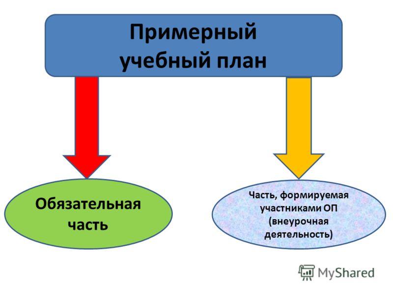 Примерный учебный план Обязательная часть Часть, формируемая участниками ОП (внеурочная деятельность)