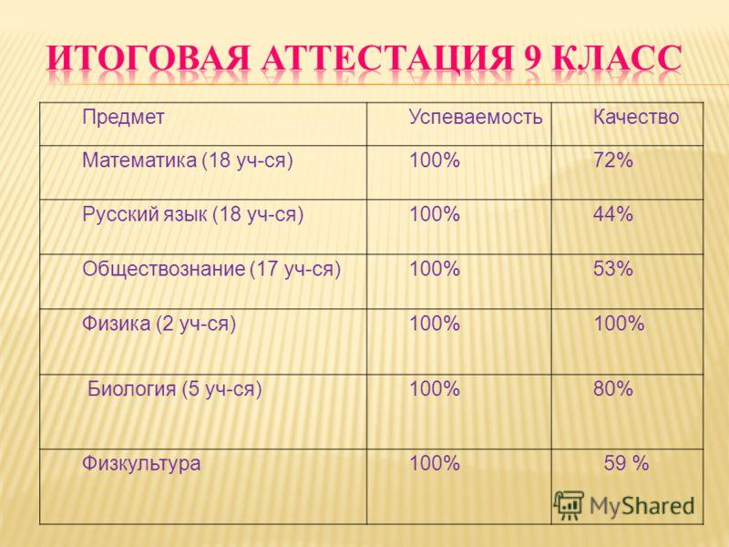 ПредметУспеваемостьКачество Математика (18 уч-ся)100%72% Русский язык (18 уч-ся)100%44% Обществознание (17 уч-ся)100%53% Физика (2 уч-ся)100% Биология (5 уч-ся)100%80% Физкультура100%59 %