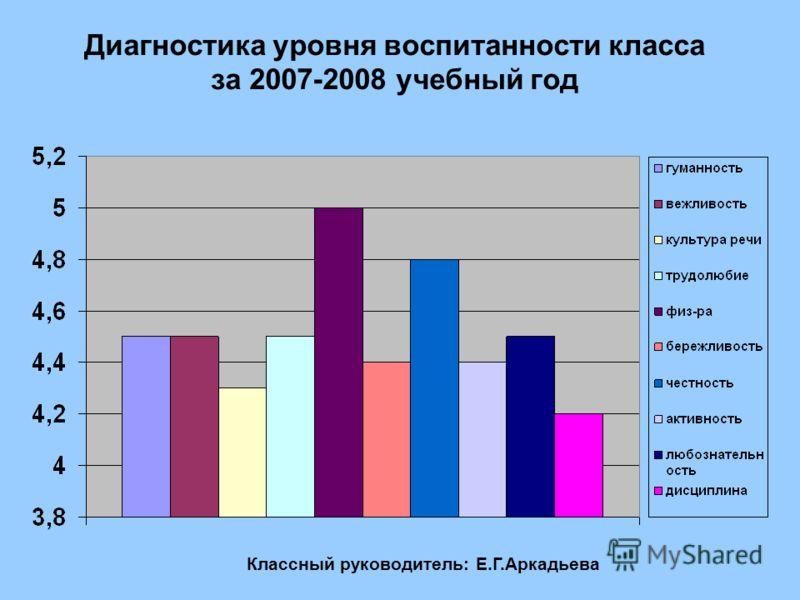 Диагностика уровня воспитанности класса за 2007-2008 учебный год Классный руководитель: Е.Г.Аркадьева