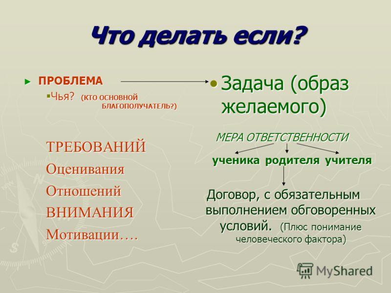 Что делать если? ПРОБЛЕМА ПРОБЛЕМА Чья? (КТО ОСНОВНОЙ БЛАГОПОЛУЧАТЕЛЬ?) Чья? (КТО ОСНОВНОЙ БЛАГОПОЛУЧАТЕЛЬ?)ТРЕБОВАНИЙОцениванияОтношенийВНИМАНИЯМотивации…. Задача (образ желаемого) МЕРА ОТВЕТСТВЕННОСТИ ученика родителя учителя Договор, с обязательны