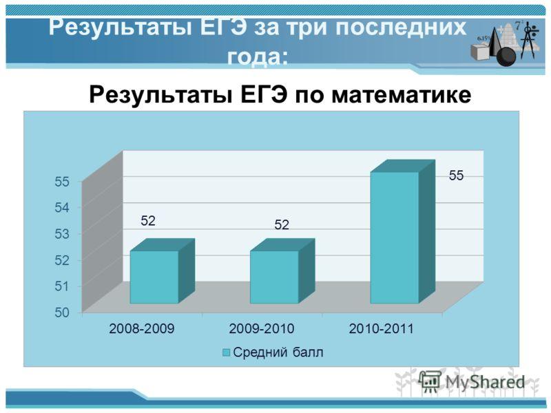 Результаты ЕГЭ за три последних года: Результаты ЕГЭ по математике