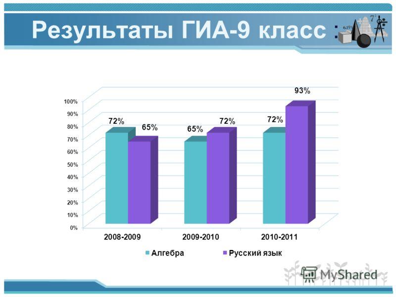 Результаты ГИА-9 класс :