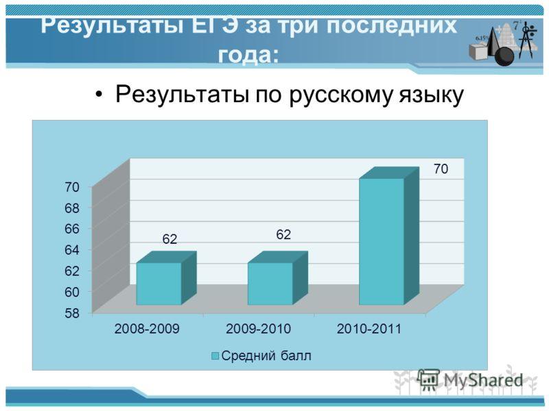 Результаты ЕГЭ за три последних года: Результаты по русскому языку