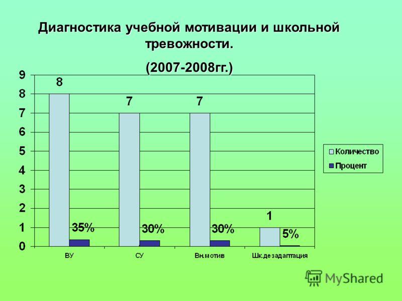 Диагностика учебной мотивации и школьной тревожности. (2007-2008гг.)