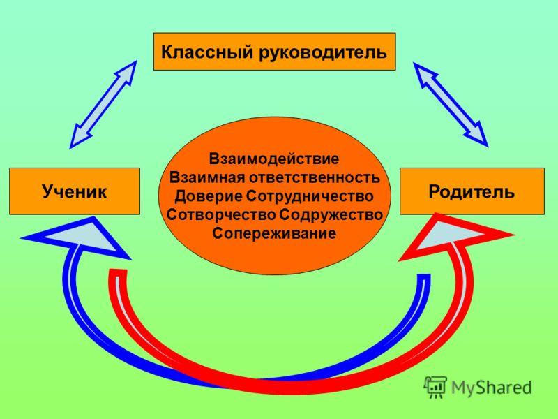 Классный руководитель УченикРодитель Взаимодействие Взаимная ответственность Доверие Сотрудничество Сотворчество Содружество Сопереживание