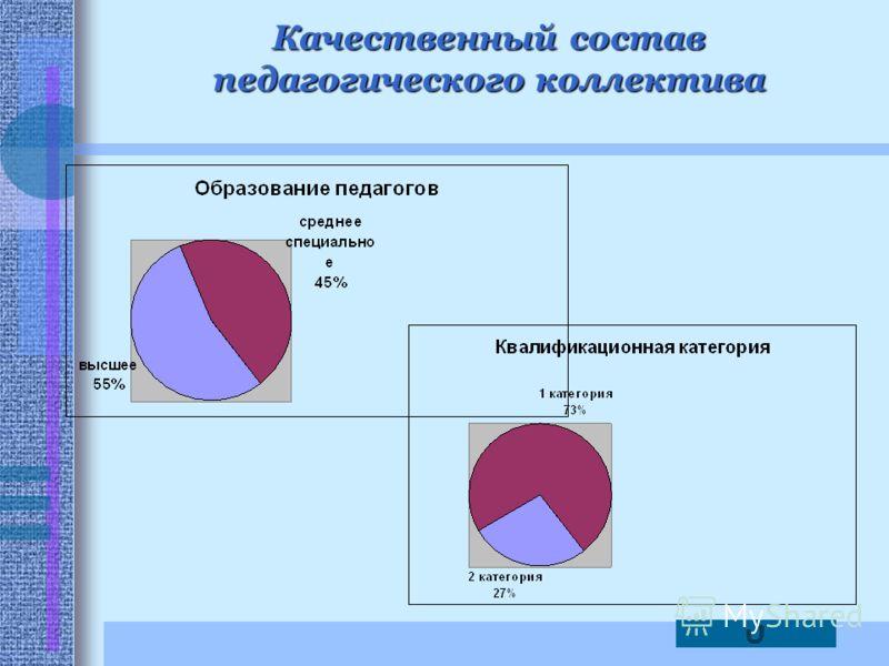 Качественный состав педагогического коллектива