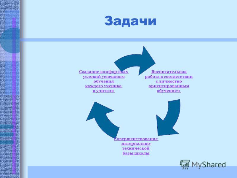 Задачи Воспитательная работа в соответствии с личностно ориентированным обучением Совершенствование материально- технической базы школы Создание комфортных условий успешного обучения каждого ученика и учителя