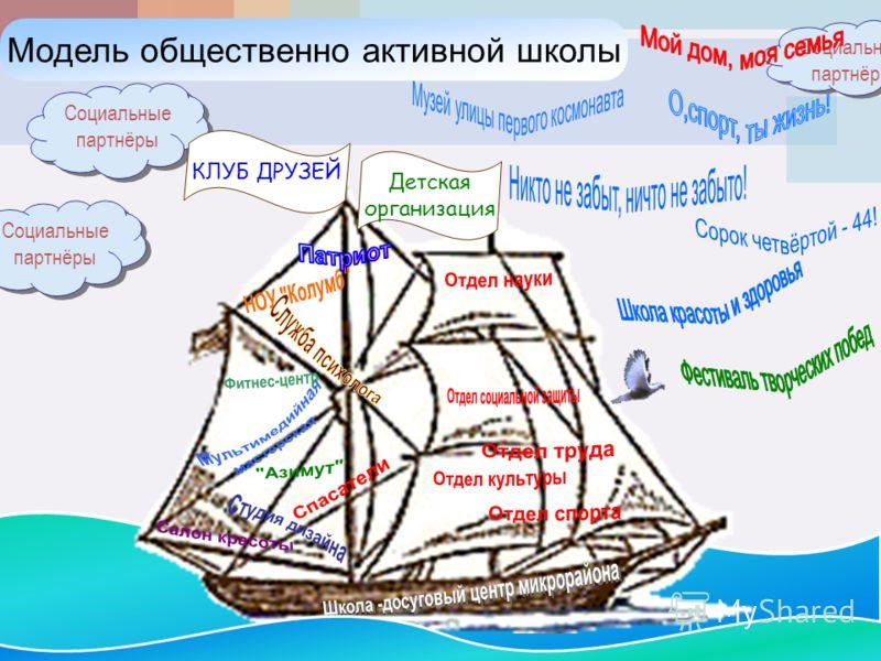 Социальные партнёры Модель общественно активной школы КЛУБ ДРУЗЕЙ Детская организация Социальные партнёры