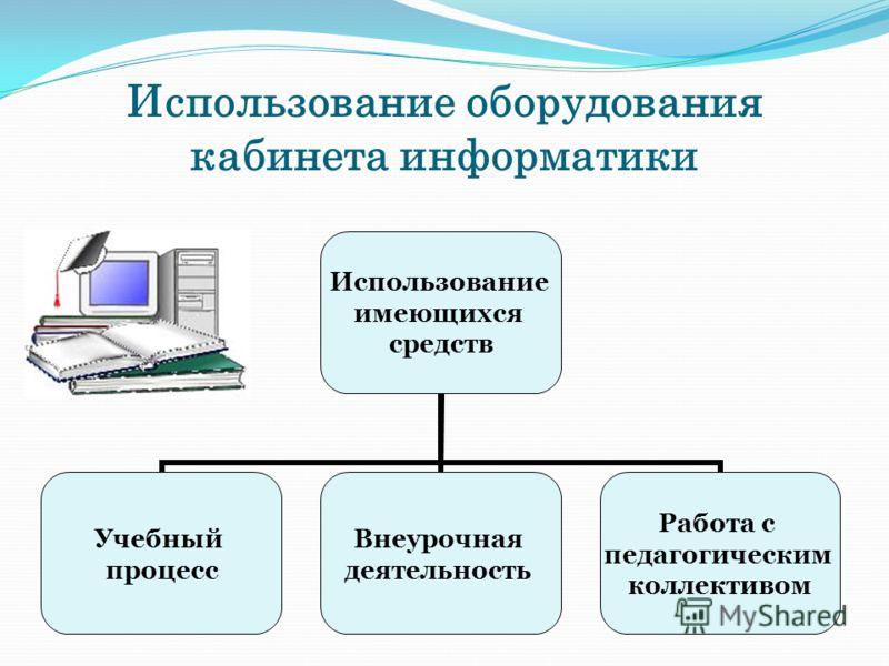 Использование оборудования кабинета информатики Использование имеющихся средств Учебный процесс Внеурочная деятельность Работа с педагогическим коллективом