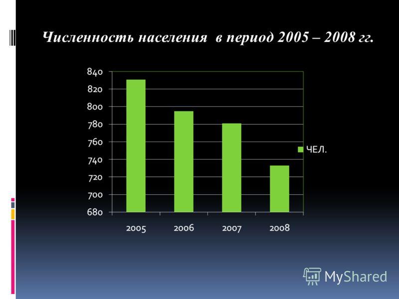 Численность населения в период 2005 – 2008 гг.