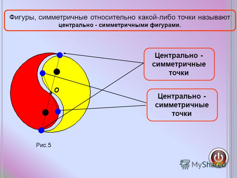 Рис.5 O Центрально - симметричные точки Фигуры, симметричные относительно какой-либо точки называют центрально - симметричными фигурами. Центрально - симметричные точки