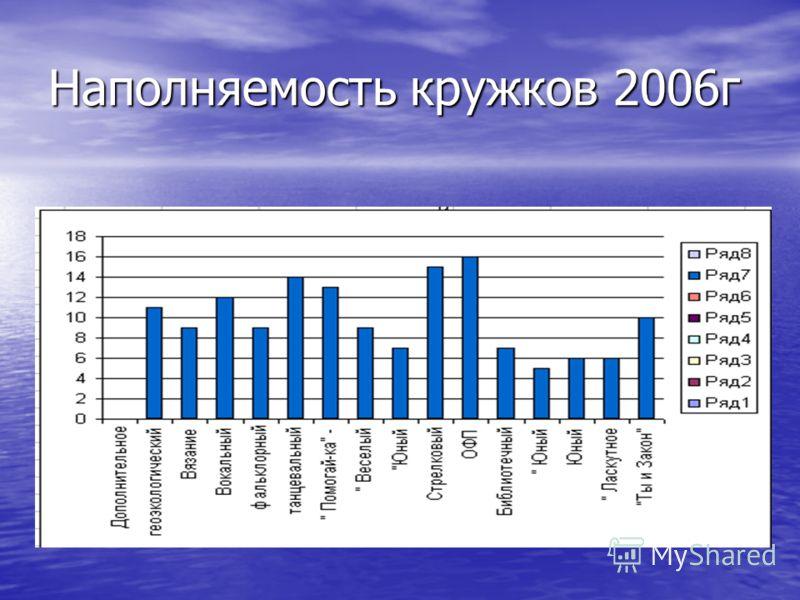 Наполняемость кружков 2006г