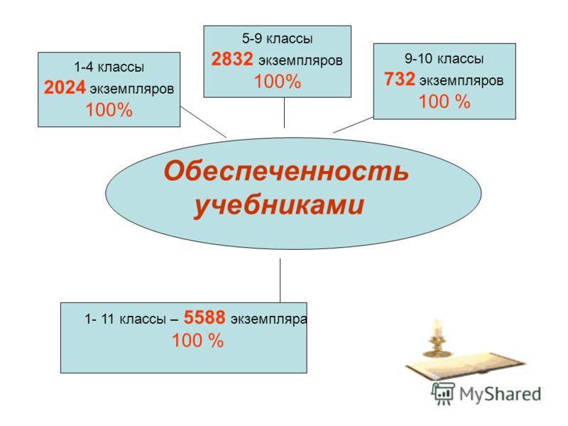Обеспеченность учебниками 1-4 классы 2024 экземпляров 100% 5-9 классы 2832 экземпляров 100% 9-10 классы 732 экземпляров 100 % 1- 11 классы – 5588 экземпляра 100 %