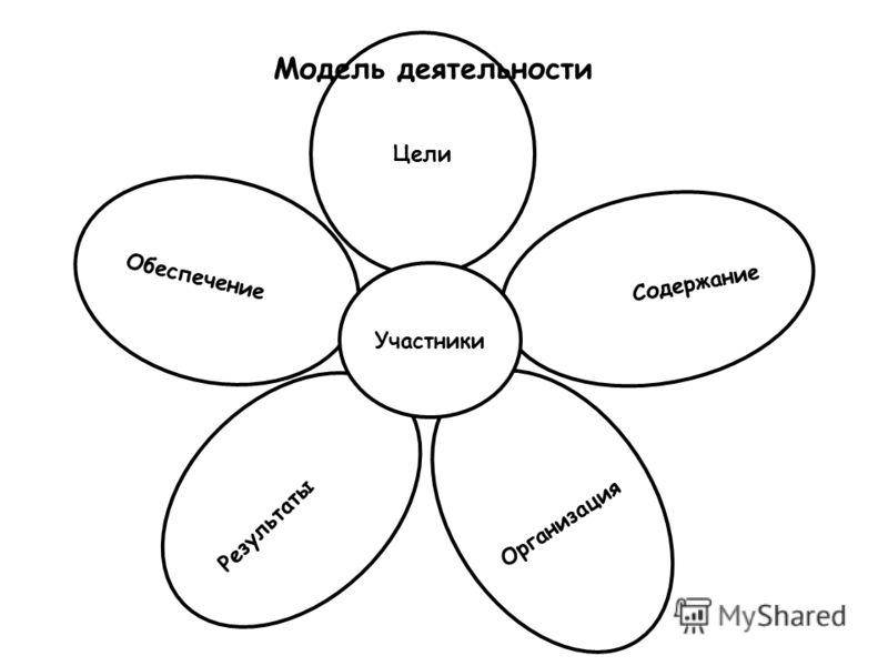 Обеспечение Результаты Организация Цели Содержание Участники Модель деятельности