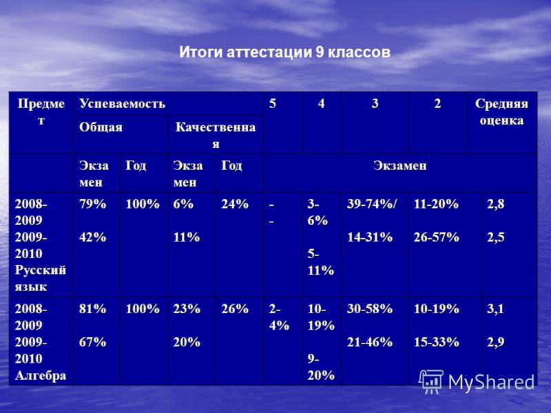 Итоги аттестации 9 классов Предме т Успеваемость5432 Средняя оценка Общая Качественна я Экза мен Год ГодЭкзамен 2008- 2009 2009- 2010 Русский язык 79%42%100%6%11%24%-- 3- 6% 5- 11% 39-74%/14-31%11-20%26-57%2,82,5 2008- 2009 2009- 2010 Алгебра81%67%10