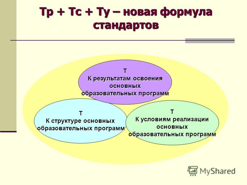 Т К структуре основных образовательных программ Т К результатам освоения основных образовательных программ Т К условиям реализации основных образовательных программ Тр + Тс + Ту – новая формула стандартов