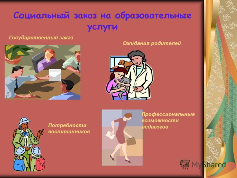 Социальный заказ на образовательные услуги Государственный заказ Ожидания родителей Потребности воспитанников Профессиональные возможности педагогов