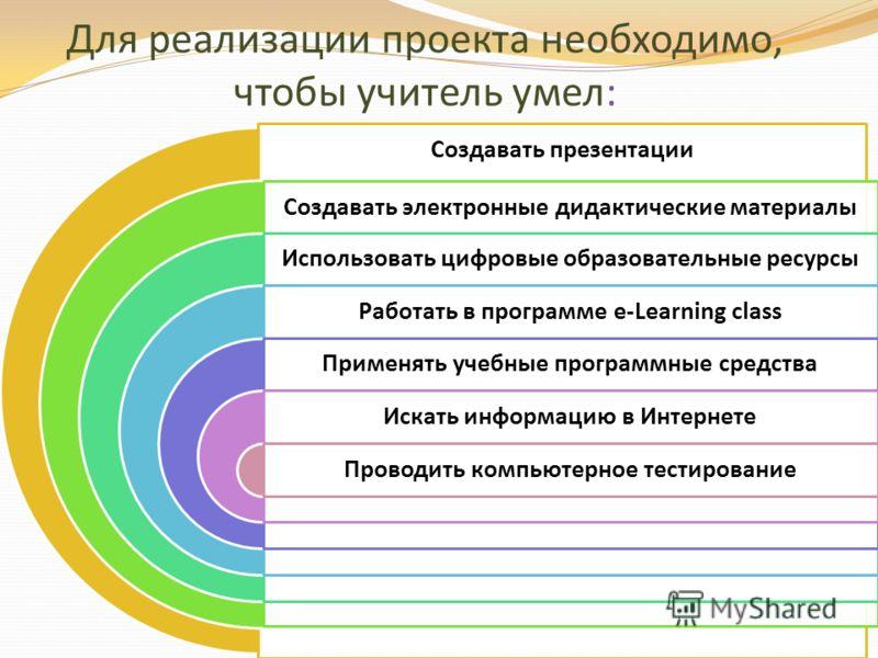 Создавать презентации Создавать электронные дидактические материалы Использовать цифровые образовательные ресурсы Работать в программе e-Learning class Применять учебные программные средства Искать информацию в Интернете Проводить компьютерное тестир