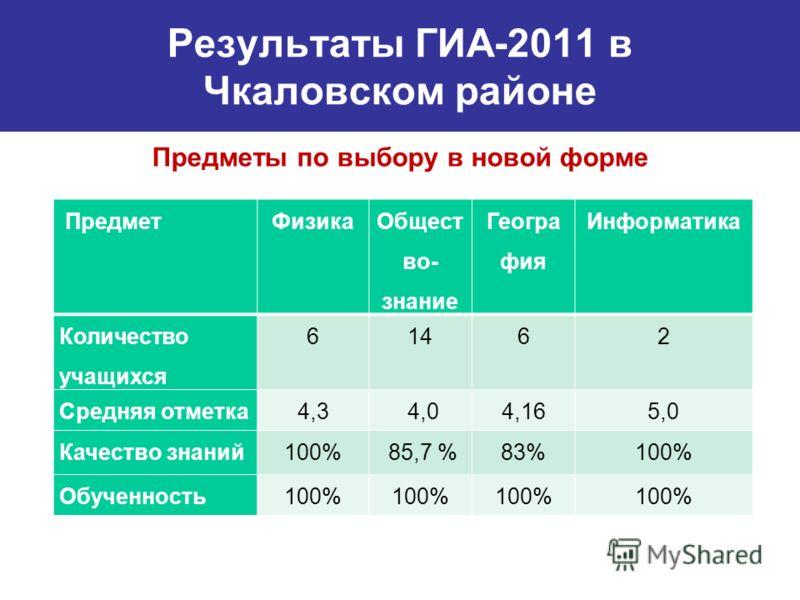 Результаты ГИА-2011 в Чкаловском районе Предметы по выбору в новой форме ПредметФизика Общест во- знание Геогра фия Информатика Количество учащихся 61462 Средняя отметка4,3 4,04,165,0 Качество знаний100% 85,7 %83%100% Обученность100%