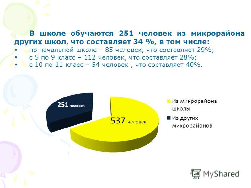 В школе обучаются 251 человек из микрорайона других школ, что составляет 34 %, в том числе: по начальной школе – 85 человек, что составляет 29%; с 5 по 9 класс – 112 человек, что составляет 28%; с 10 по 11 класс – 54 человек, что составляет 40%.