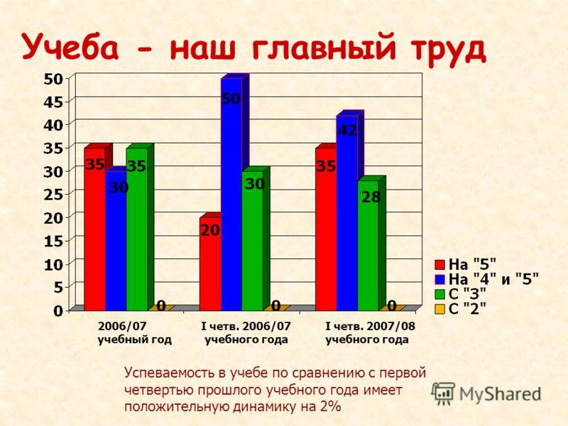 Учеба - наш главный труд Успеваемость в учебе по сравнению с первой четвертью прошлого учебного года имеет положительную динамику на 2% 2006/07 учебный год I четв. 2006/07 учебного года I четв. 2007/08 учебного года