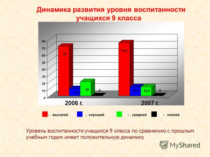 Динамика развития уровня воспитанности учащихся 9 класса 2006 г. 2007 г. - высокий - хороший - средний - низкий Уровень воспитанности учащихся 9 класса по сравнению с прошлым учебным годом имеет положительную динамику