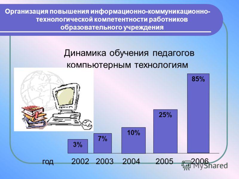 3% 7% 10% 25% 85% Динамика обучения педагогов компьютерным технологиям год 2002 2003 2004 2005 2006 Организация повышения информационно-коммуникационно- технологической компетентности работников образовательного учреждения