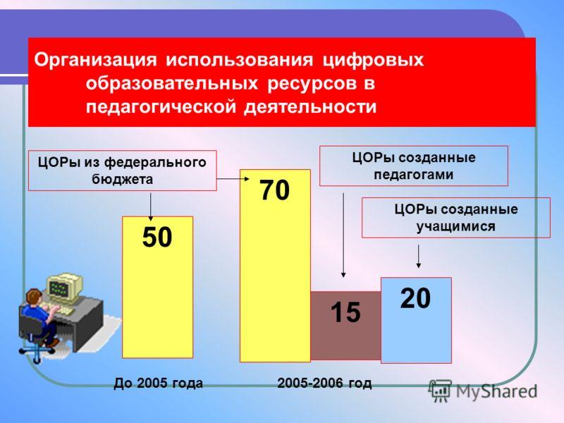 Организация использования цифровых образовательных ресурсов в педагогической деятельности 50 70 15 20 До 2005 года 2005-2006 год ЦОРы из федерального бюджета ЦОРы созданные педагогами ЦОРы созданные учащимися
