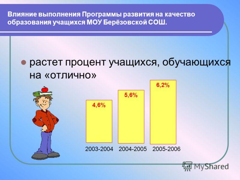 растет процент учащихся, обучающихся на «отлично» 4,6% 5,6% 6,2% 2003-2004 2004-2005 2005-2006 Влияние выполнения Программы развития на качество образования учащихся МОУ Берёзовской СОШ.