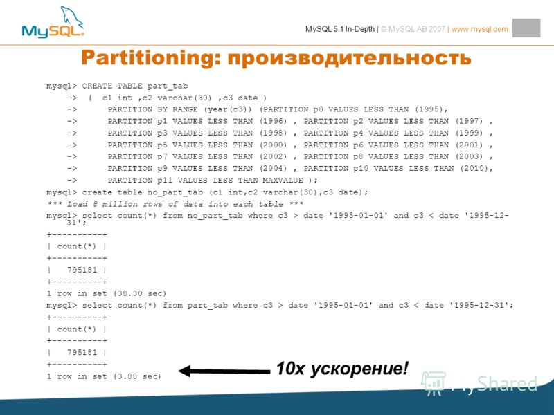 MySQL 5.1 In-Depth | © MySQL AB 2007 | www.mysql.com Partitioning: производительность mysql> CREATE TABLE part_tab -> ( c1 int,c2 varchar(30),c3 date ) -> PARTITION BY RANGE (year(c3)) (PARTITION p0 VALUES LESS THAN (1995), -> PARTITION p1 VALUES LES