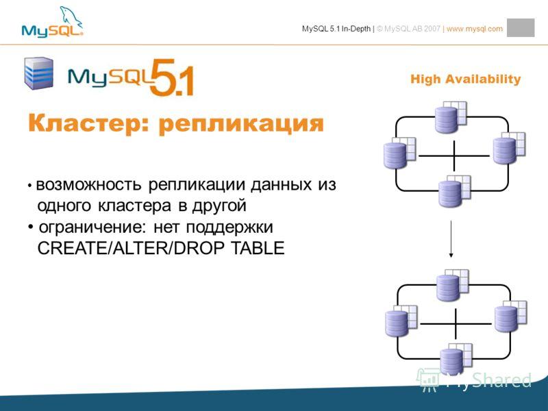 MySQL 5.1 In-Depth | © MySQL AB 2007 | www.mysql.com Кластер: репликация возможность репликации данных из одного кластера в другой ограничение: нет поддержки CREATE/ALTER/DROP TABLE High Availability