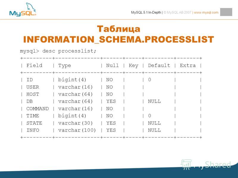 MySQL 5.1 In-Depth | © MySQL AB 2007 | www.mysql.com Таблица INFORMATION_SCHEMA.PROCESSLIST mysql> desc processlist; +---------+--------------+------+-----+---------+-------+ | Field | Type | Null | Key | Default | Extra | +---------+--------------+-