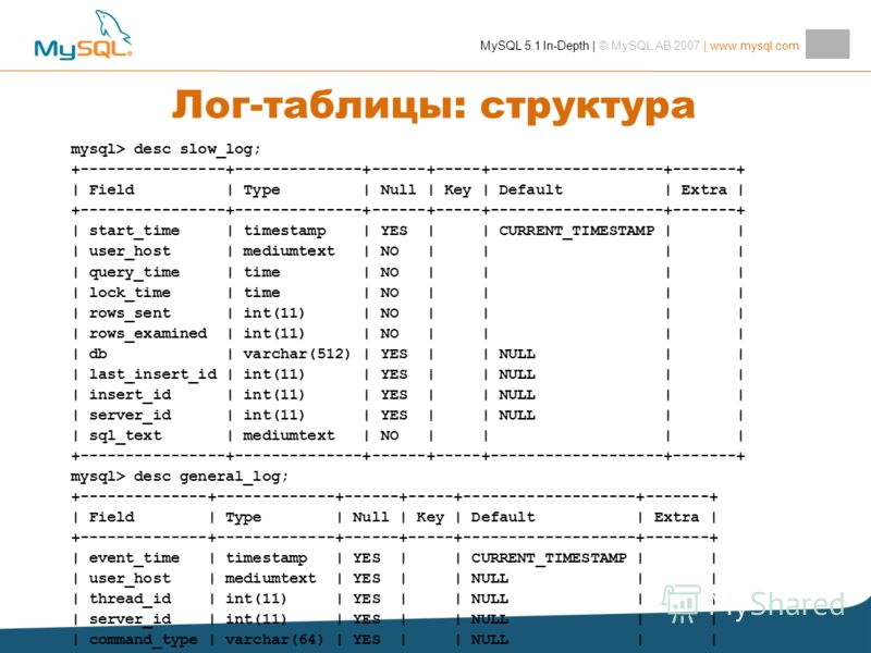 MySQL 5.1 In-Depth | © MySQL AB 2007 | www.mysql.com Лог-таблицы: структура mysql> desc slow_log; +----------------+--------------+------+-----+-------------------+-------+ | Field | Type | Null | Key | Default | Extra | +----------------+-----------