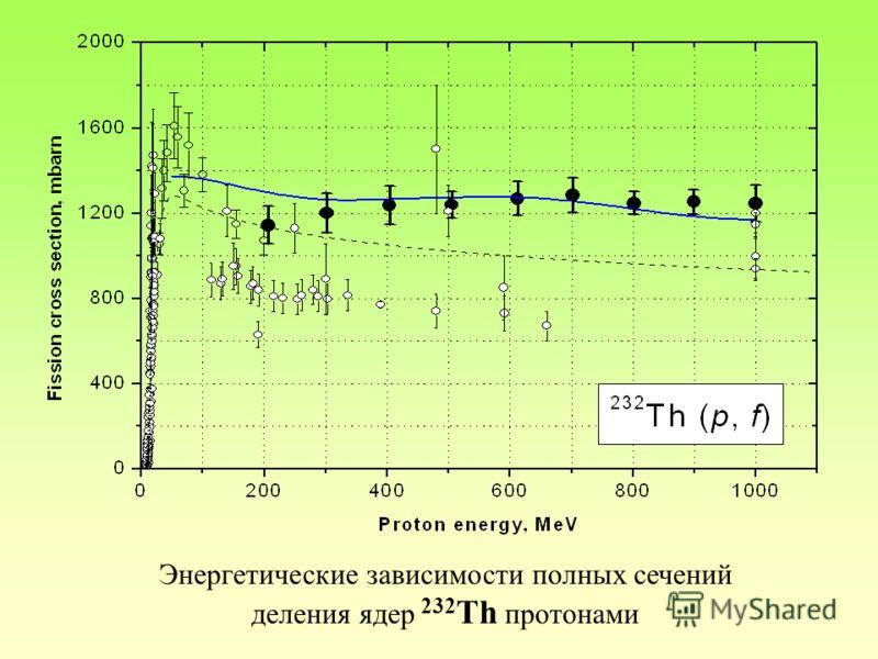 Энергетические зависимости полных сечений деления ядер 232 Th протонами
