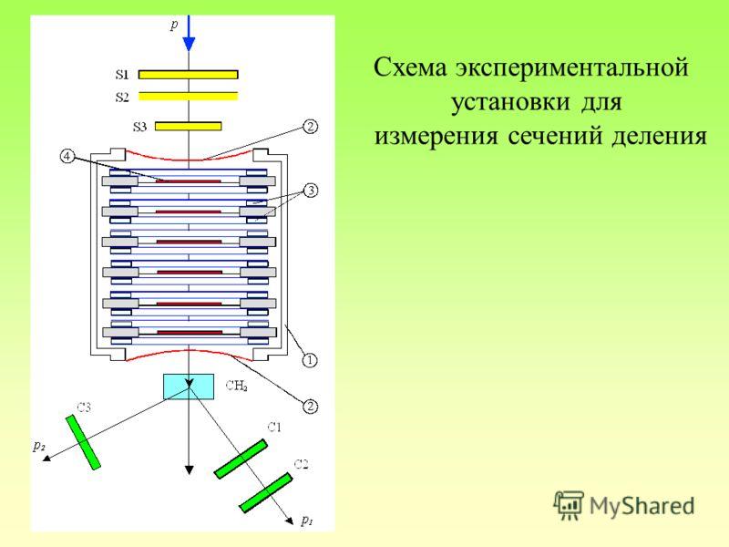 Схема экспериментальной установки для измерения сечений деления