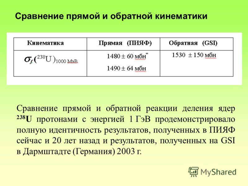 Сравнение прямой и обратной реакции деления ядер 238 U протонами с энергией 1 ГэВ продемонстрировало полную идентичность результатов, полученных в ПИЯФ сейчас и 20 лет назад и результатов, полученных на GSI в Дармштадте (Германия) 2003 г. Сравнение п